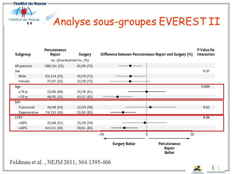 Analyse sous-groupes EVEREST II Feldman et al., NEJM 2011; 364:1395-406