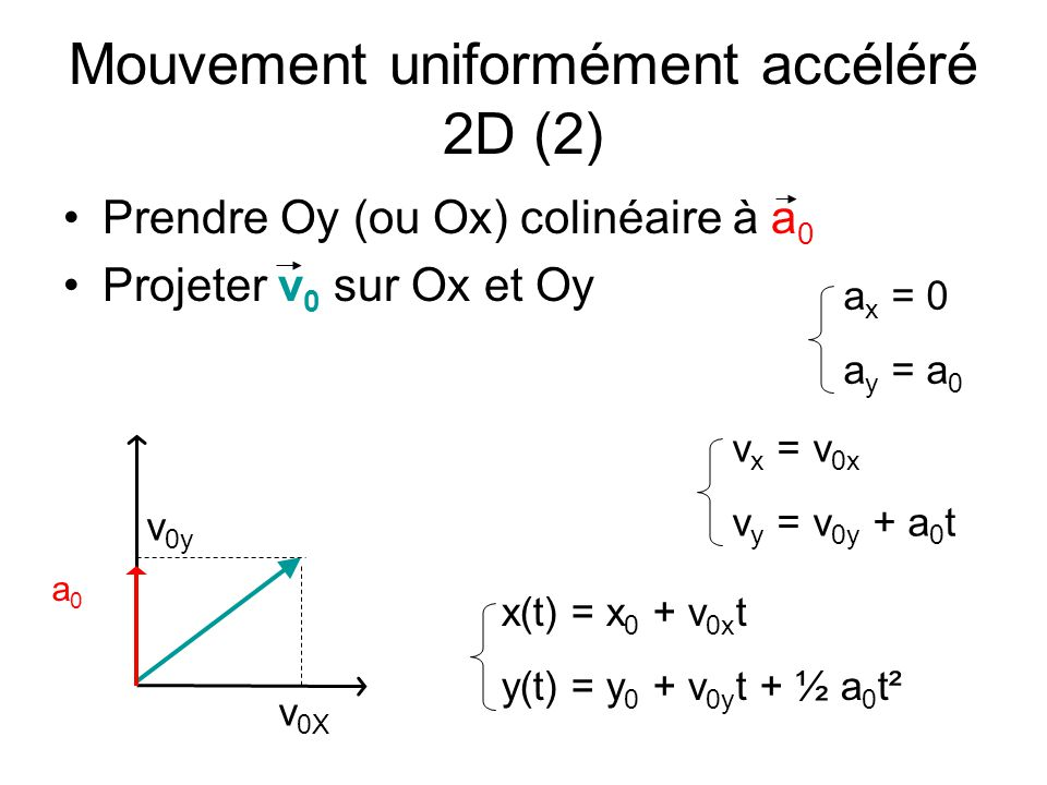 Mouvement uniformément accéléré 2D (2) Prendre Oy (ou Ox) colinéaire à a 0 Projeter v 0 sur Ox et Oy a0a0 v 0X v 0y a x = 0 a y = a 0 v x = v 0x v y =