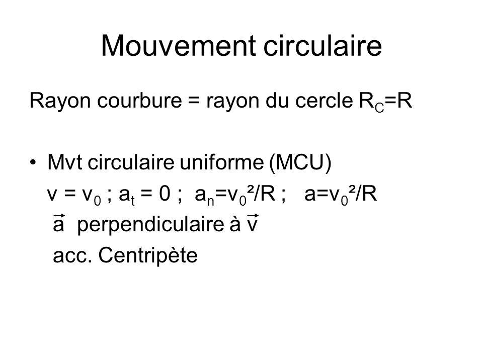 Mouvement circulaire Rayon courbure = rayon du cercle R C =R Mvt circulaire uniforme (MCU) v = v 0 ; a t = 0 ; a n =v 0 ²/R ; a=v 0 ²/R a perpendicula