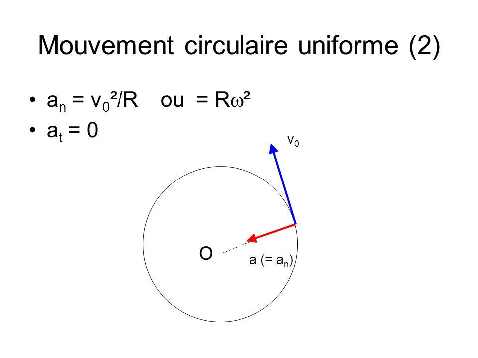 Mouvement circulaire uniforme (2) a n = v 0 ²/R ou = R ² a t = 0 O v0v0 a (= a n )