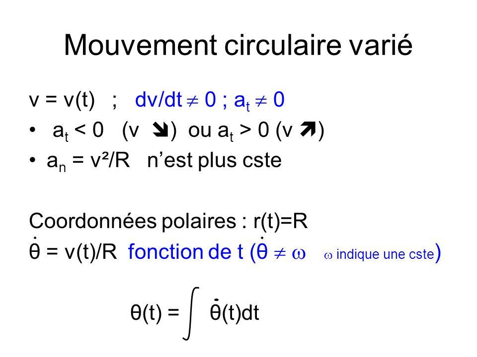 Mouvement circulaire varié v = v(t) ; dv/dt 0 ; a t 0 a t 0 (v ) a n = v²/R nest plus cste Coordonnées polaires : r(t)=R θ = v(t)/R fonction de t (θ i