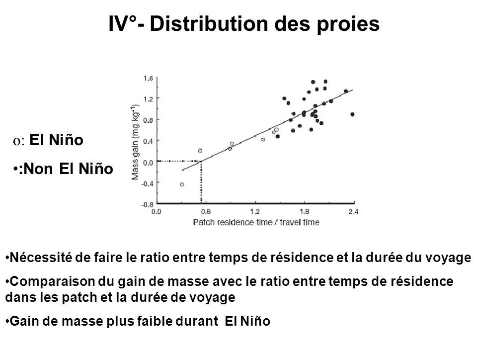 IV°- Distribution des proies Nécessité de faire le ratio entre temps de résidence et la durée du voyage Comparaison du gain de masse avec le ratio entre temps de résidence dans les patch et la durée de voyage Gain de masse plus faible durant El Niño o: El Niño :Non El Niño