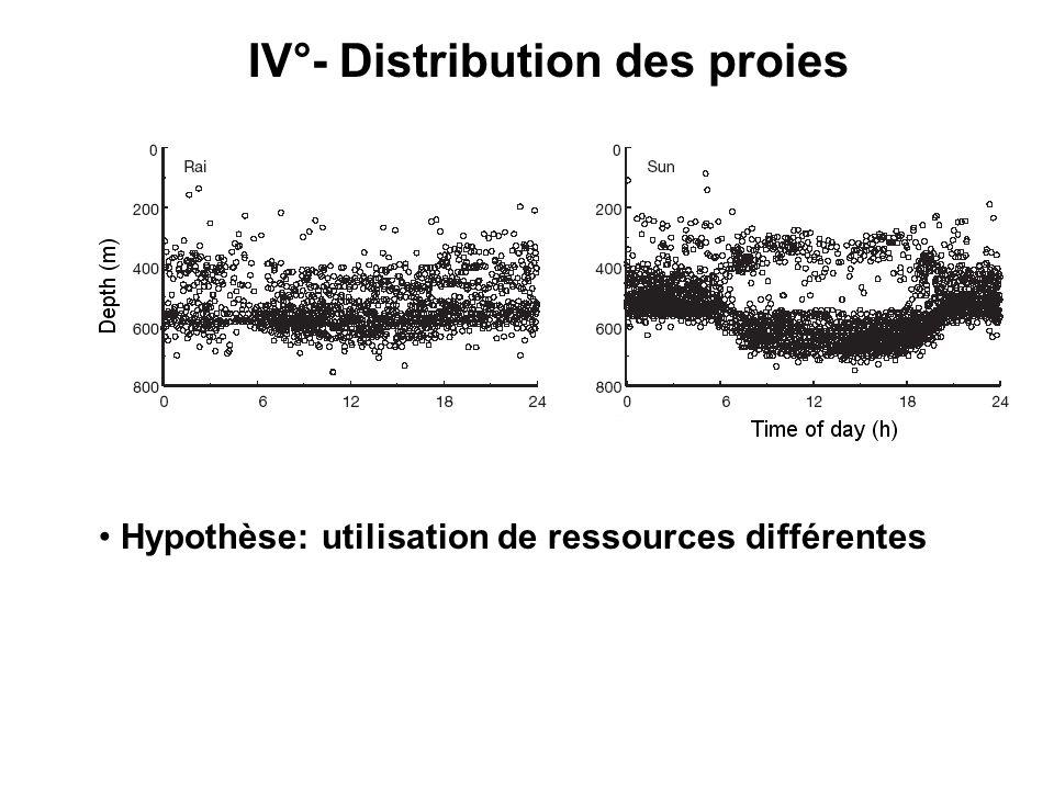 IV°- Distribution des proies Hypothèse: utilisation de ressources différentes