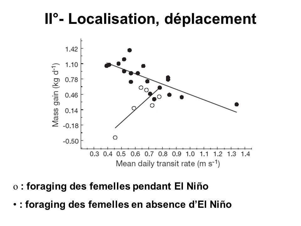 II°- Localisation, déplacement o : foraging des femelles pendant El Niño : foraging des femelles en absence dEl Niño