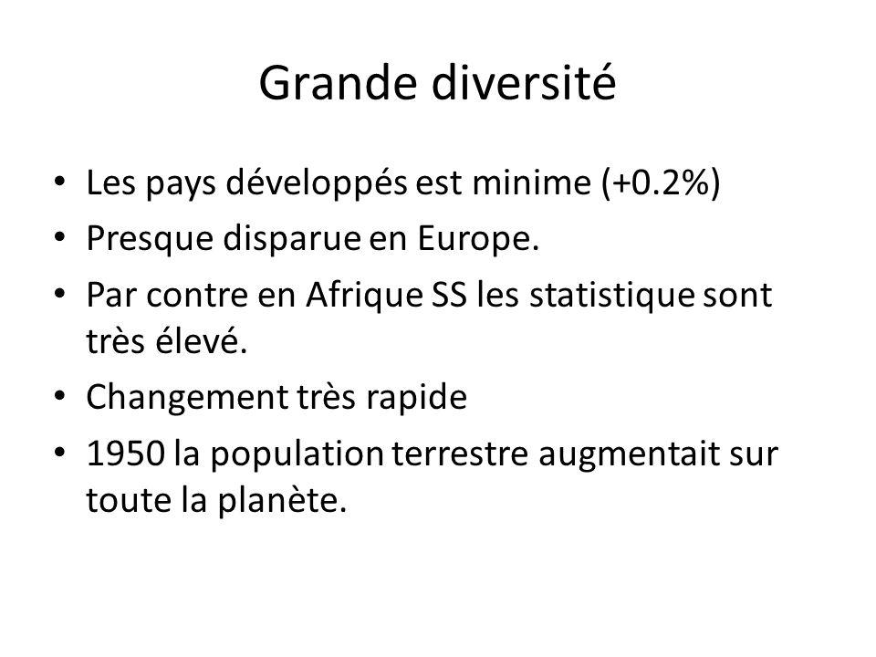 Grande diversité Les pays développés est minime (+0.2%) Presque disparue en Europe. Par contre en Afrique SS les statistique sont très élevé. Changeme