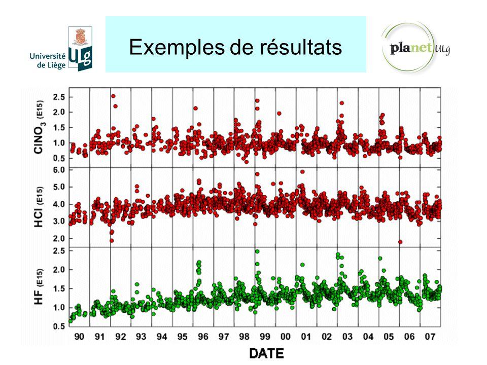 Exemples de résultats http://planet.ulg.ac.be Grâce à ces spectromètres, le GIRPAS étudie l'évolution à long terme de plus de 20 gaz de notre atmosphè