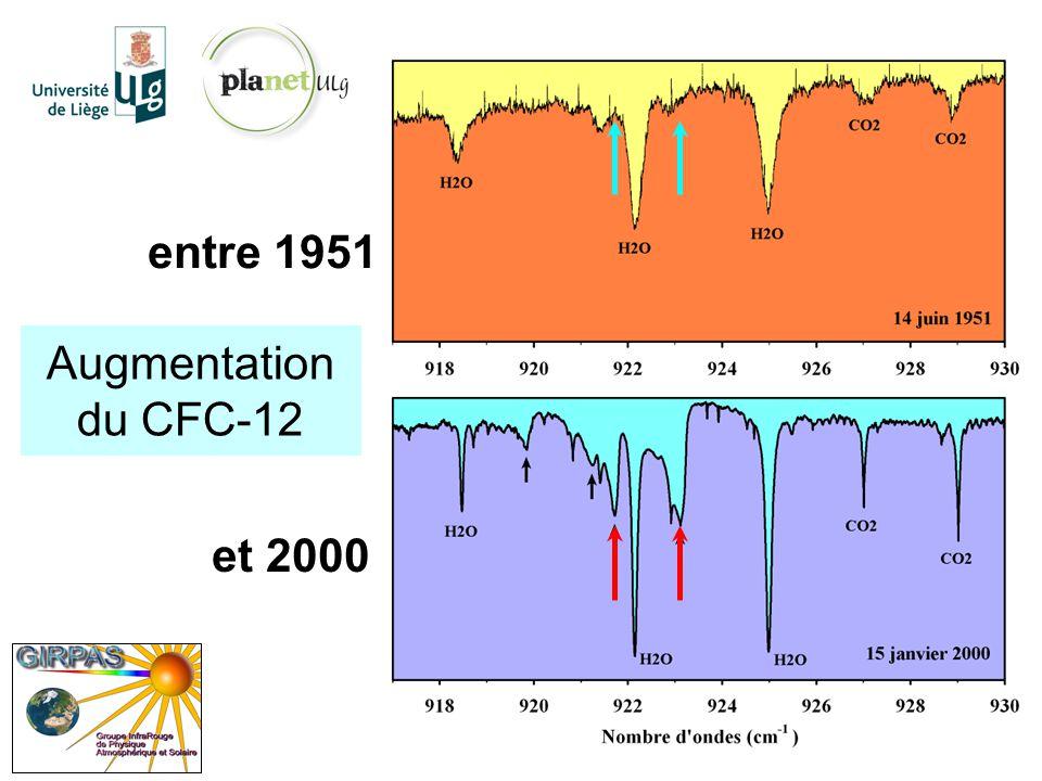 Spectromètre solaire infrarouge par transformée de Fourier http://planet.ulg.ac.be fabriqué à Liège, installé au Jungfraujoch en 1974 mesures de routine depuis 1985