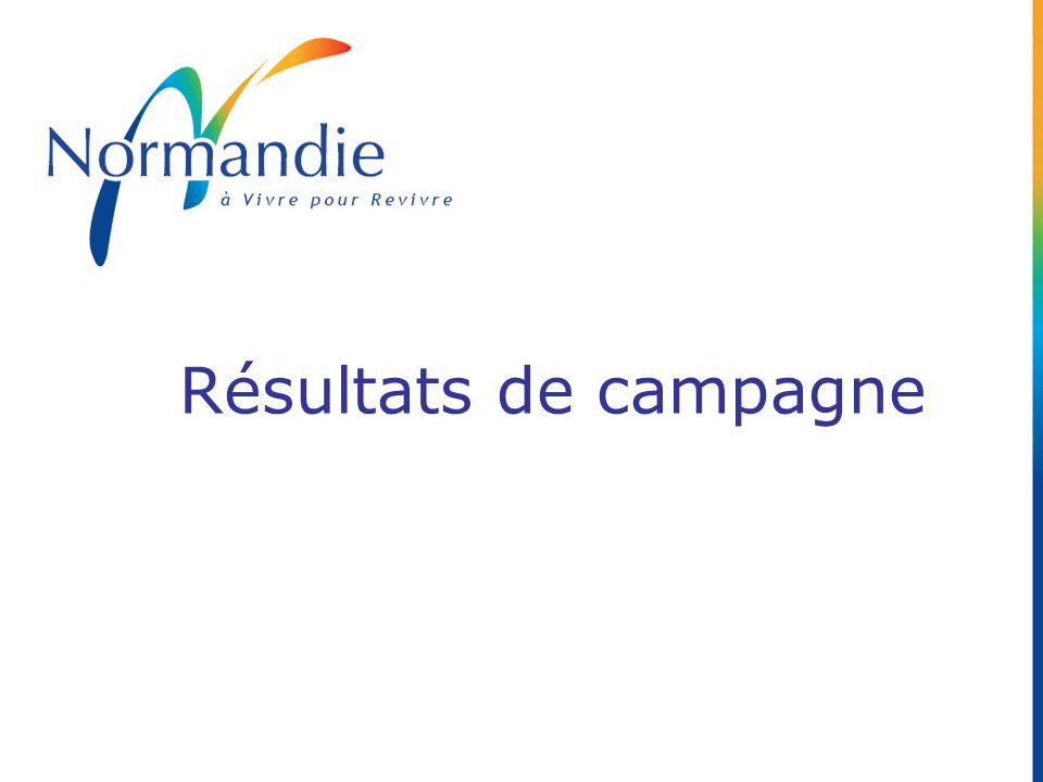 Résultats de campagne