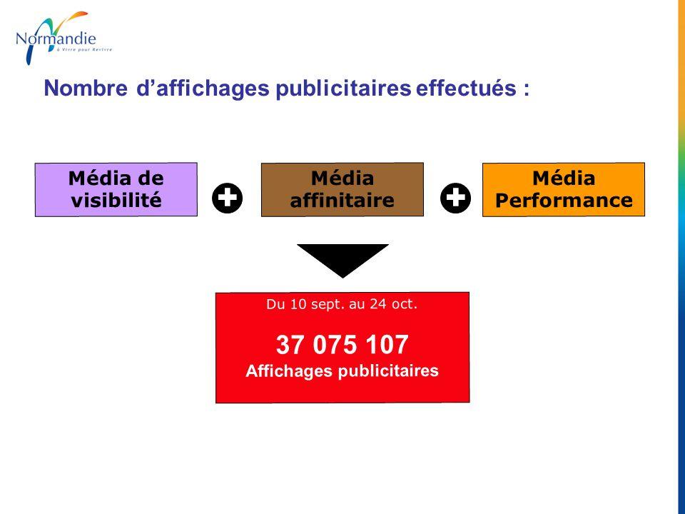 Du 10 sept. au 24 oct. 37 075 107 Affichages publicitaires ++ Média de visibilité Média affinitaire Média Performance Nombre daffichages publicitaires