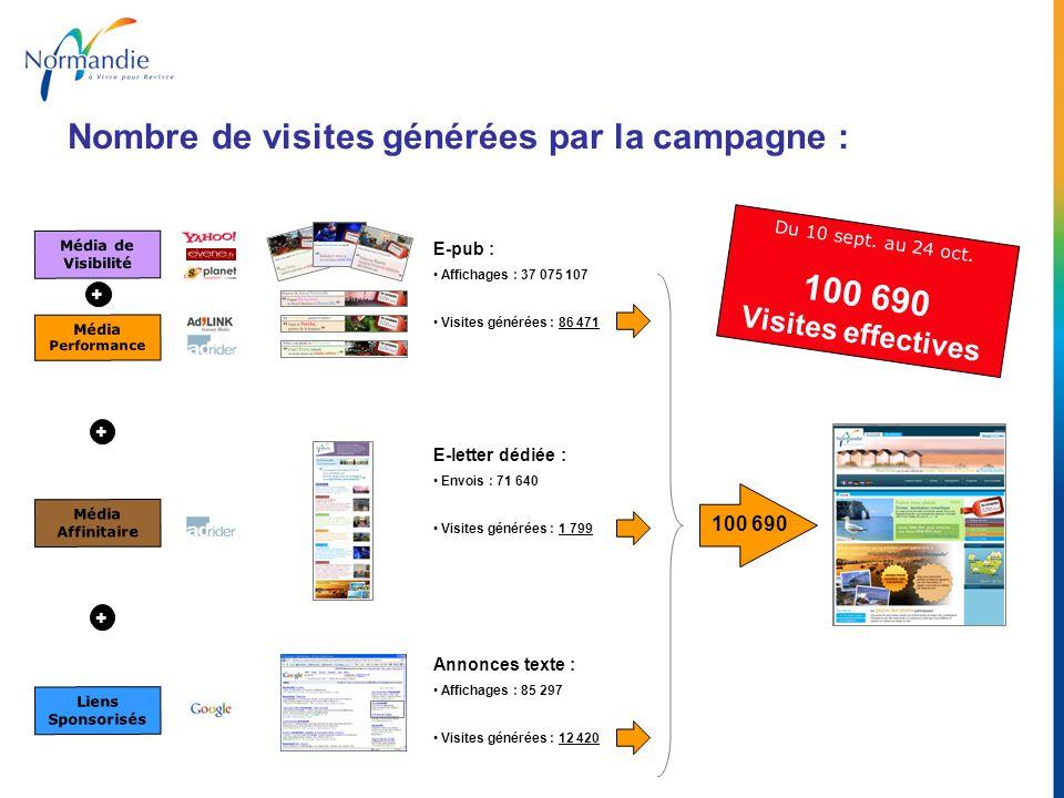 Du 10 sept. au 24 oct. 100 690 Visites effectives Nombre de visites générées par la campagne : Liens Sponsorisés + + Média de Visibilité Média Perform