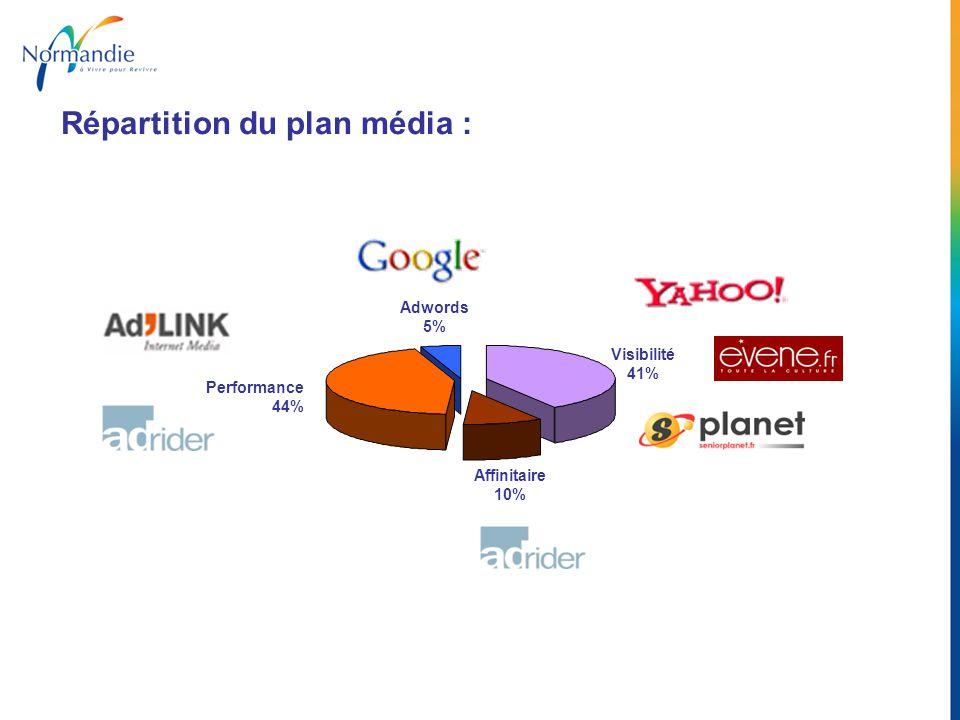 Répartition du plan média : Visibilité 41% Affinitaire 10% Performance 44% Adwords 5%