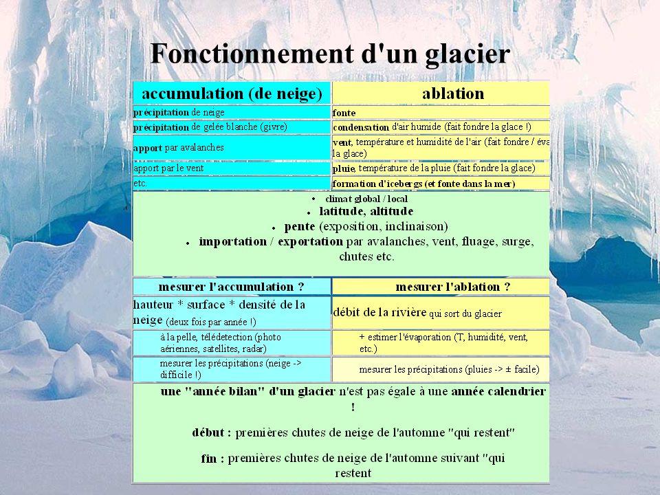 les Alpes sans glaciers? impensable ! alors : quels sont les éléments si caractéristiques de ce paysage alpin / glaciaire ?? cirques glaciaires, entou