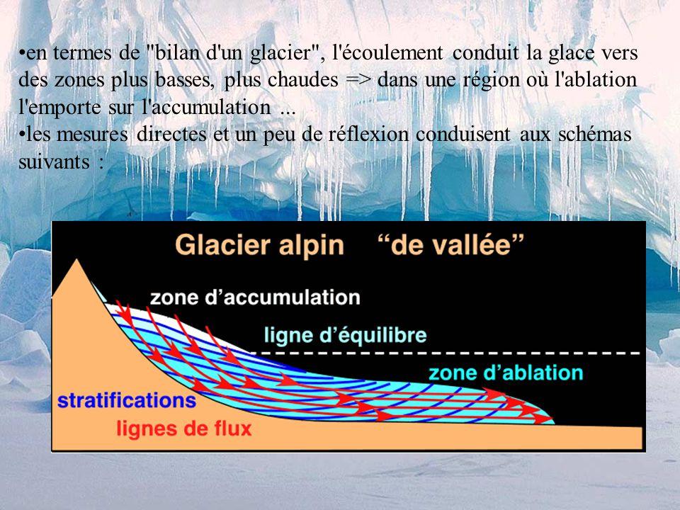 ogives : ce sont des bandes grises en forme de paraboles (ogives); ces bandes sont générées sous les séracs, plus actifs en été (bande grise) qu en hiver (bande blanche); ces bandes ± perpendiculaires au glacier subissent ensuite une déformation progressive par l avancement plus rapide au centre du glacier que sur son bord.