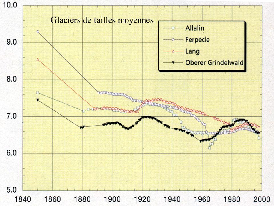 Les observations les glaciers de taille intermédiaire réagissent vite aux changements climatiques, recul général, interrompu par des phases d'avanceme