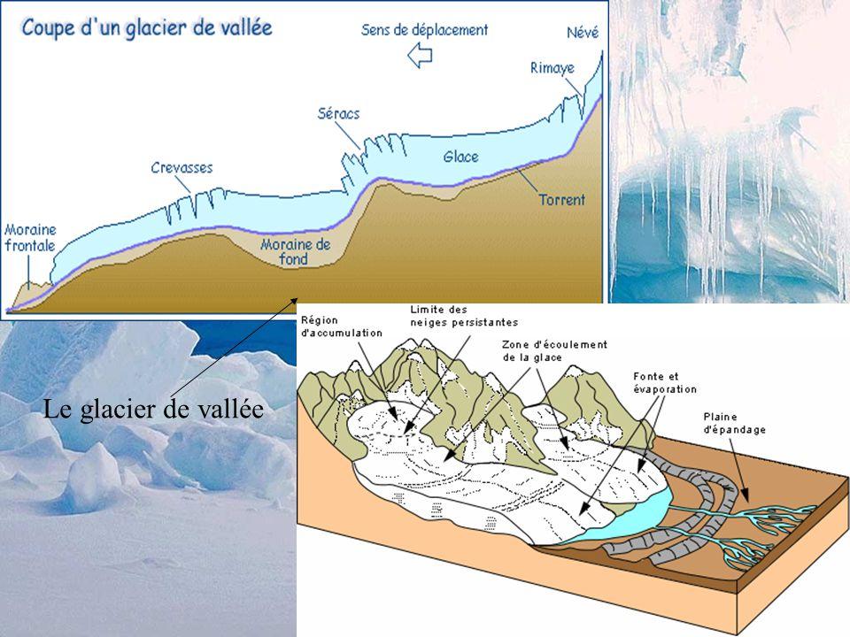 Les facteurs importants pour la formation de la glace et des glaciers température moyenne annuelle (latitude, altitude) bilan d'énergie solaire (input