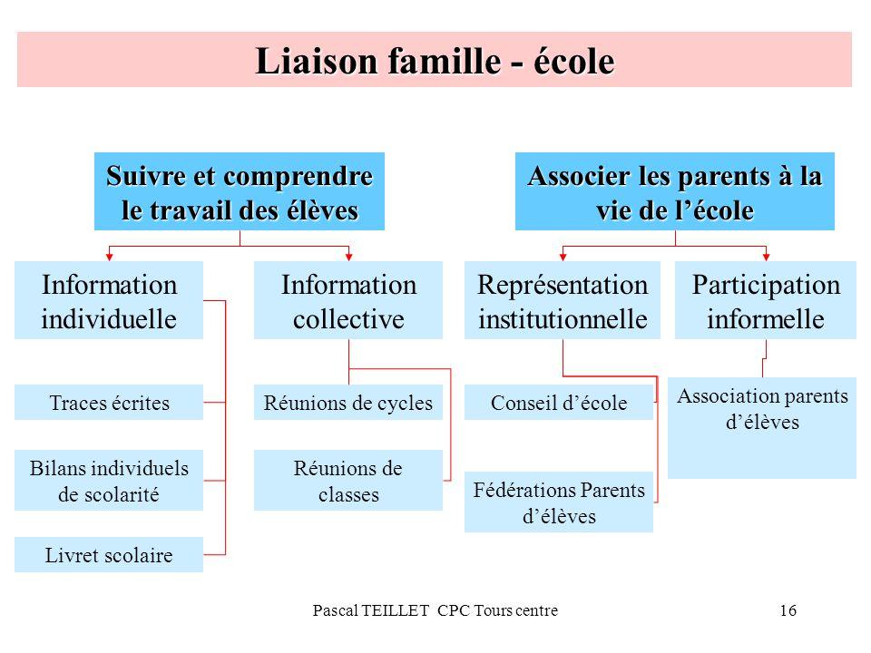 16 Liaison famille - école Suivre et comprendre le travail des élèves Associer les parents à la vie de lécole Information individuelle Information col