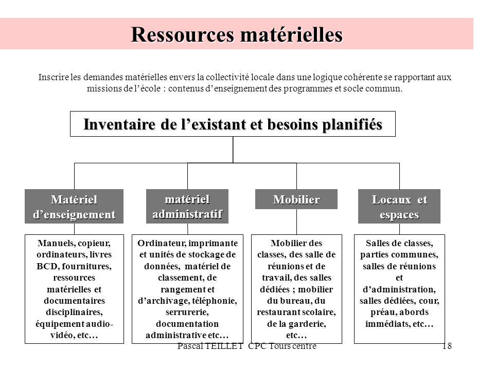 18 Ressources matérielles Matériel denseignement Locaux et espaces matériel administratif Mobilier Inventaire de lexistant et besoins planifiés Manuel