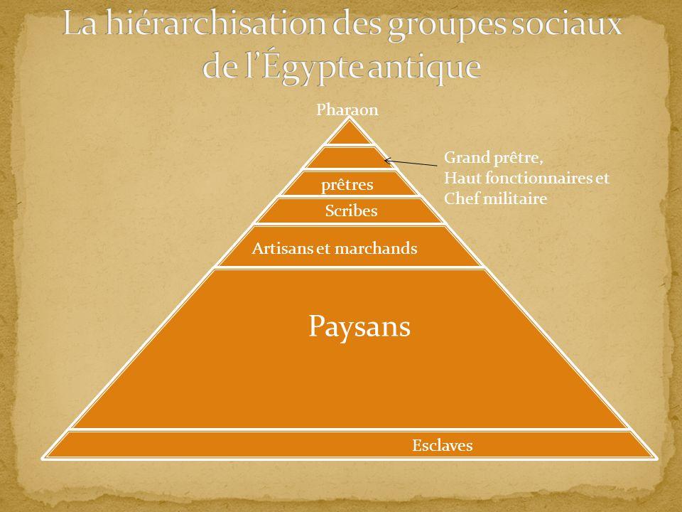 Pharaon prêtres Grand prêtre, Haut fonctionnaires et Chef militaire Scribes Artisans et marchands Paysans Esclaves