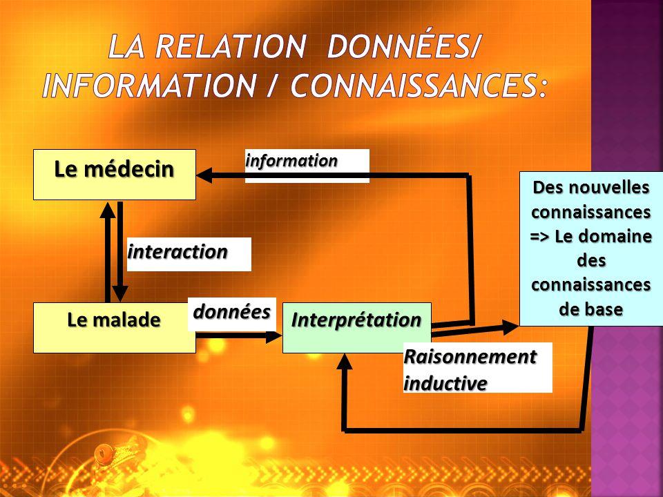 Le médecin Le malade interaction Interprétation Des nouvelles connaissances => Le domaine des connaissances de base données Raisonnement inductive information