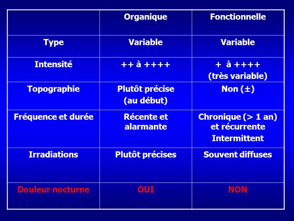 OrganiqueFonctionnelle TypeVariable Intensité++ à +++++ à ++++ (très variable) TopographiePlutôt précise (au début) Non (±) Fréquence et duréeRécente