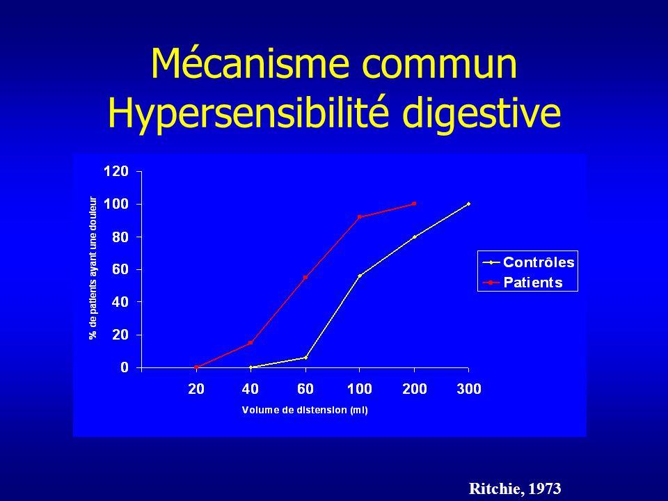 Mécanisme commun Hypersensibilité digestive Ritchie, 1973