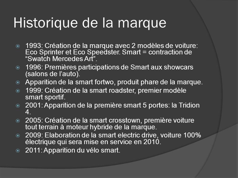 Historique de la marque 1993: Création de la marque avec 2 modèles de voiture: Eco Sprinter et Eco Speedster. Smart = contraction de Swatch Mercedes A