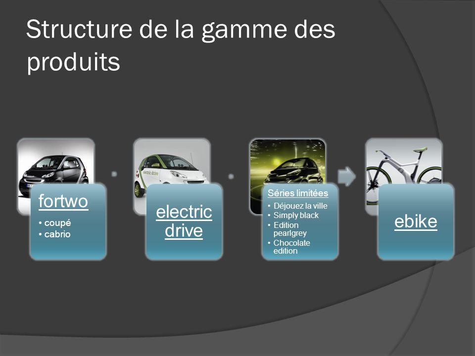 Structure de la gamme des produits fortwo coupé cabrio electric drive Séries limitées Déjouez la ville Simply black Edition pearlgrey Chocolate editio