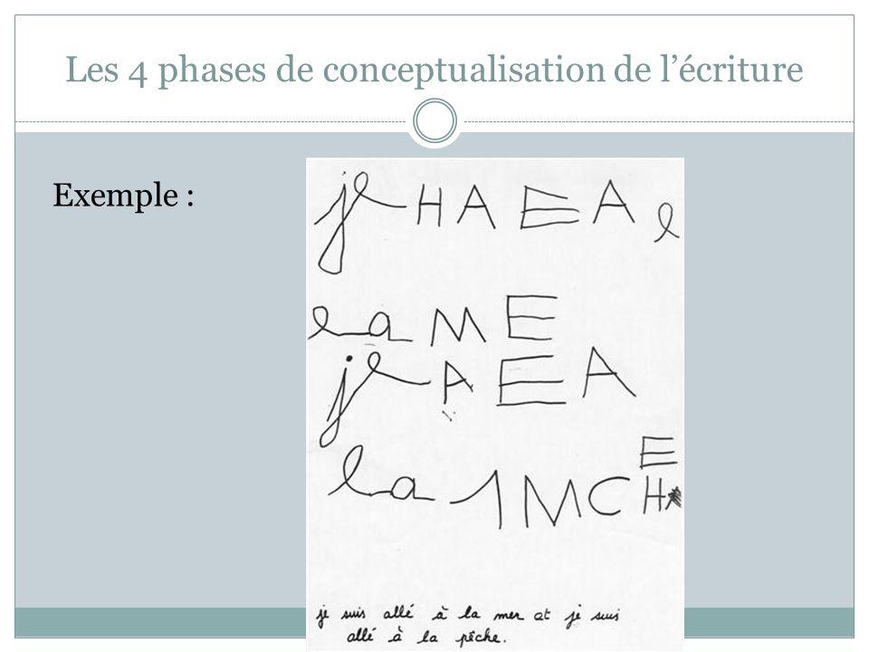Les 4 phases de conceptualisation de lécriture Exemple :