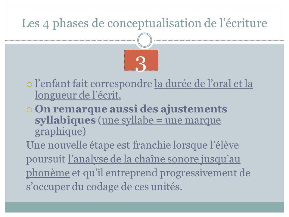 Les 4 phases de conceptualisation de lécriture lenfant fait correspondre la durée de loral et la longueur de lécrit.