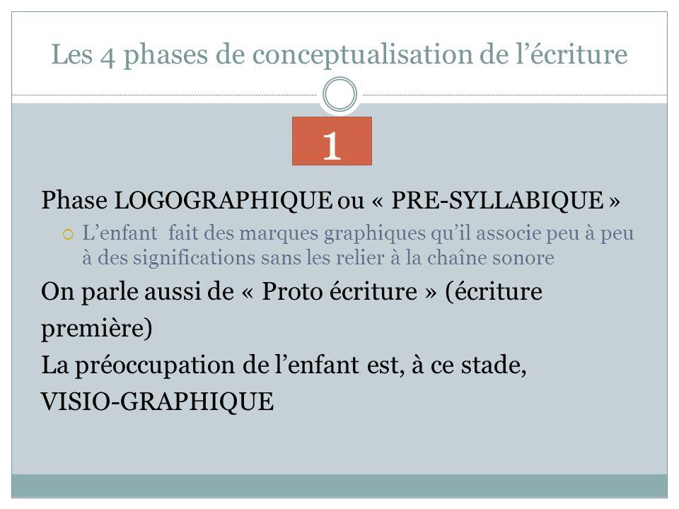 Les 4 phases de conceptualisation de lécriture Phase LOGOGRAPHIQUE ou « PRE-SYLLABIQUE » Lenfant fait des marques graphiques quil associe peu à peu à des significations sans les relier à la chaîne sonore On parle aussi de « Proto écriture » (écriture première) La préoccupation de lenfant est, à ce stade, VISIO-GRAPHIQUE 1
