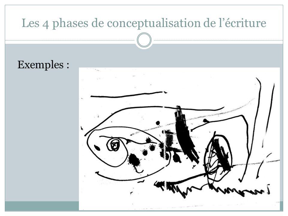 Les 4 phases de conceptualisation de lécriture Phase SYLLABIQUE Lenfant établit une nette correspondance entre les aspects sonores et graphiques de son écriture - 1 ère prise de conscience : lécrit est signifiant - 2 ème prise de conscience : lécrit est intangible 2