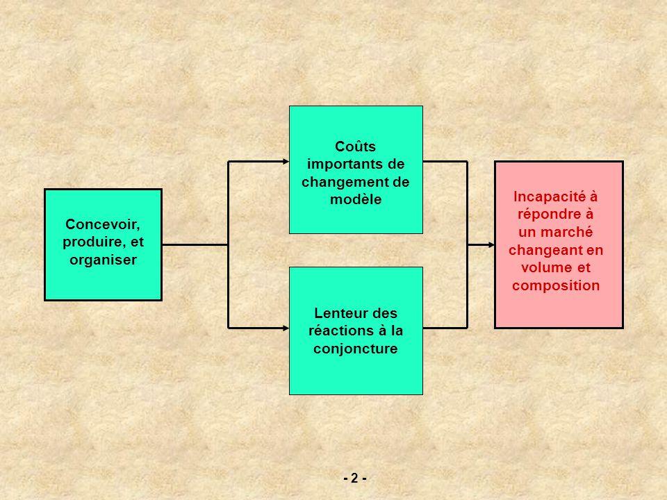 Concevoir, produire, et organiser Coûts importants de changement de modèle Lenteur des réactions à la conjoncture Incapacité à répondre à un marché ch