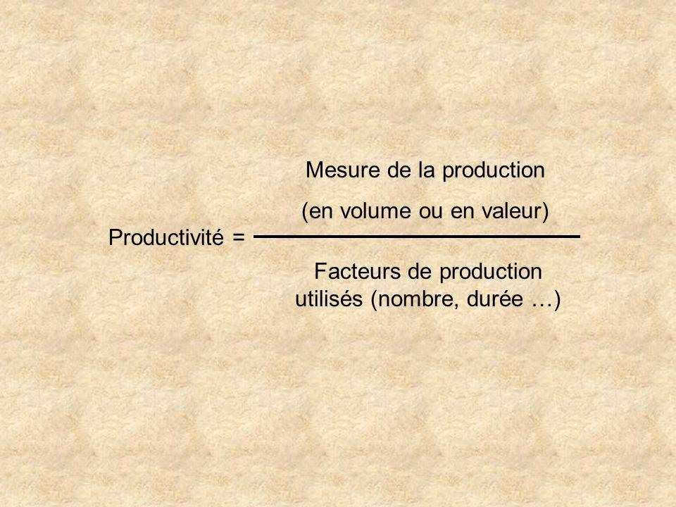 Productivité = Mesure de la production (en volume ou en valeur) Facteurs de production utilisés (nombre, durée …)