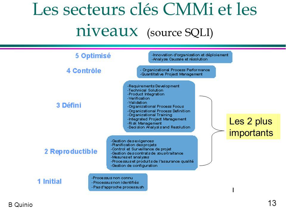 13 B Quinio Les secteurs clés CMMi et les niveaux (source SQLI) Les 2 plus importants