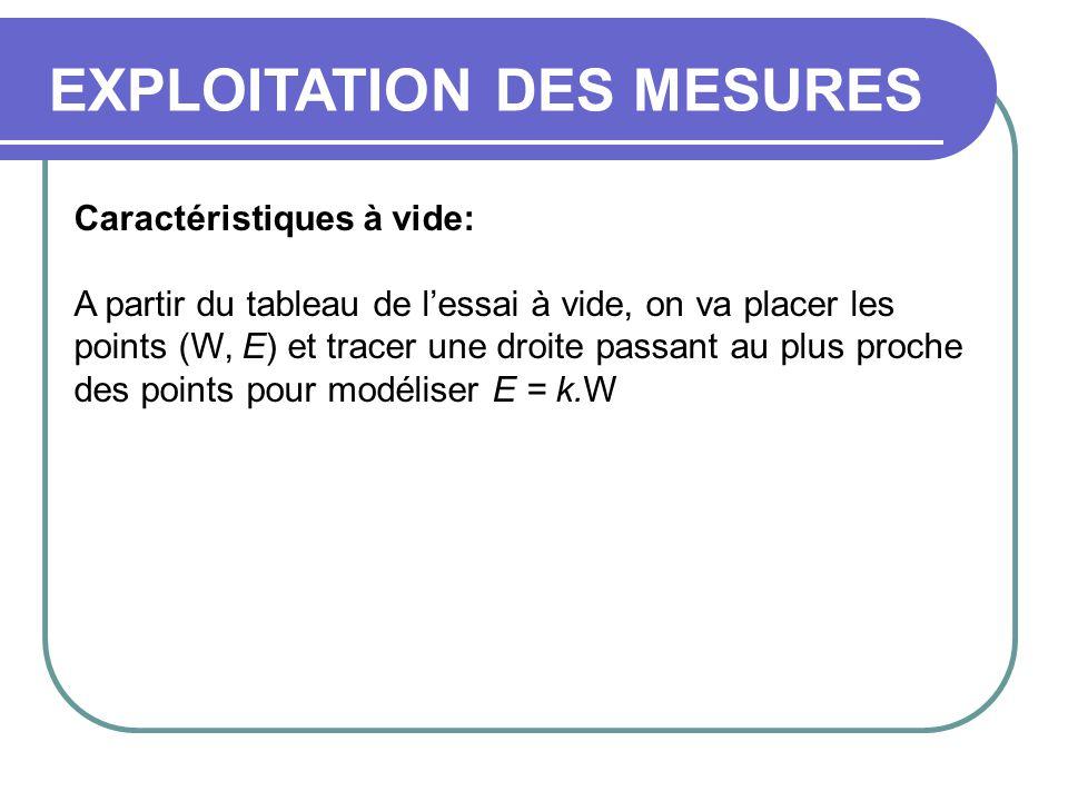 Caractéristiques à vide: A partir du tableau de lessai à vide, on va placer les points (W, E) et tracer une droite passant au plus proche des points p