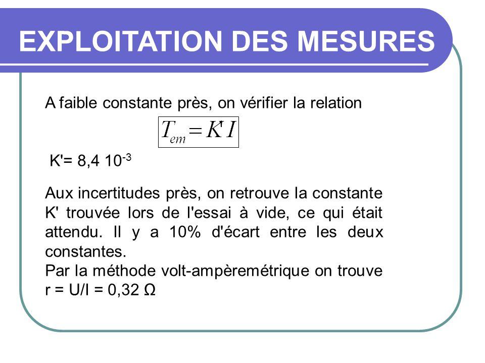 EXPLOITATION DES MESURES A faible constante près, on vérifier la relation K'= 8,4 10 -3 Aux incertitudes près, on retrouve la constante K' trouvée lor