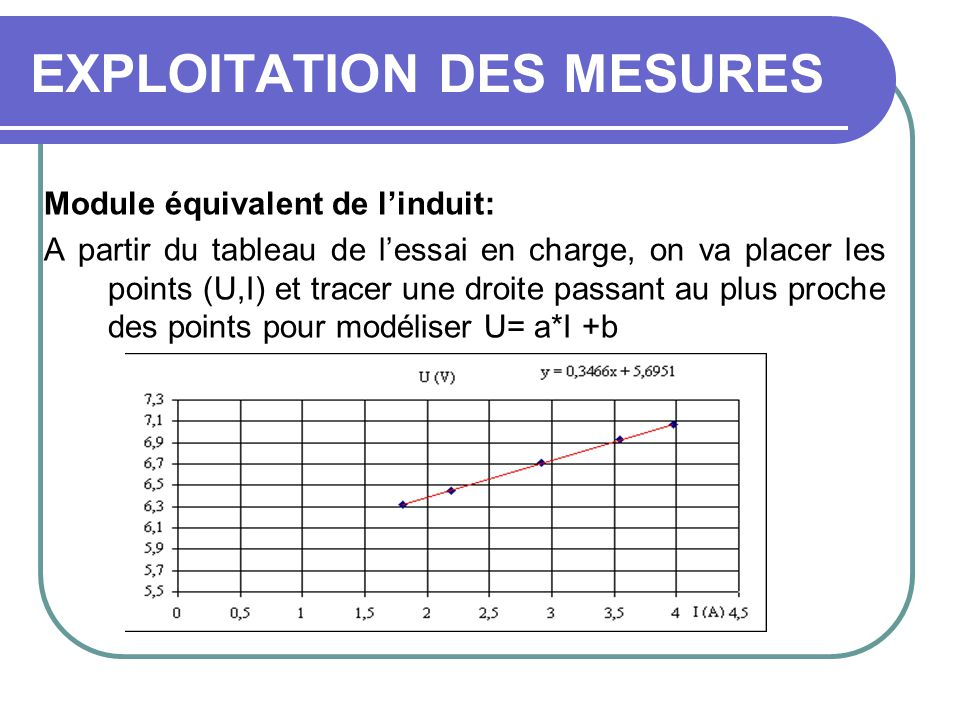 EXPLOITATION DES MESURES Module équivalent de linduit: A partir du tableau de lessai en charge, on va placer les points (U,I) et tracer une droite pas