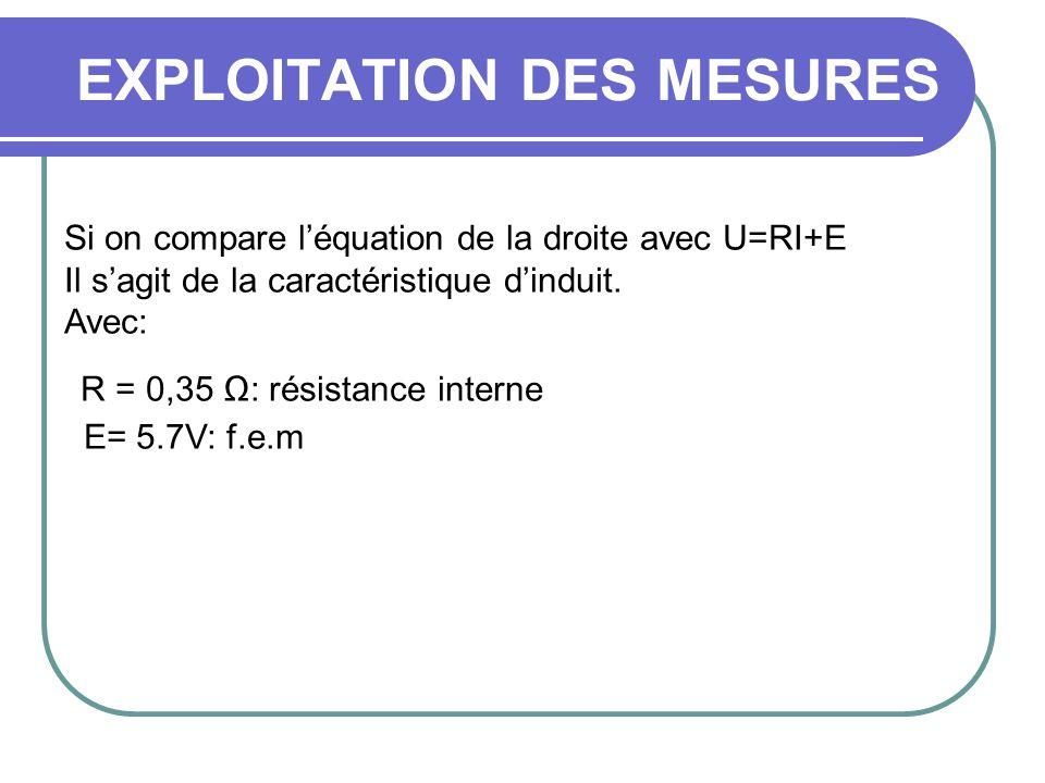 EXPLOITATION DES MESURES Si on compare léquation de la droite avec U=RI+E Il sagit de la caractéristique dinduit. Avec: R = 0,35 : résistance interne