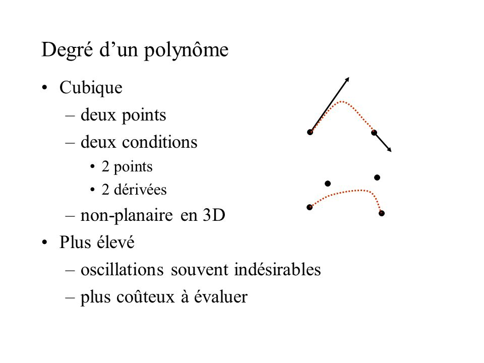 Degré dun polynôme Cubique –deux points –deux conditions 2 points 2 dérivées –non-planaire en 3D Plus élevé –oscillations souvent indésirables –plus coûteux à évaluer