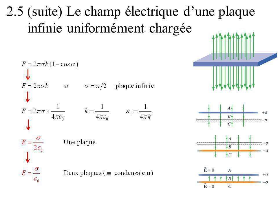 2.5 (suite) Le champ électrique dune plaque infinie uniformément chargée