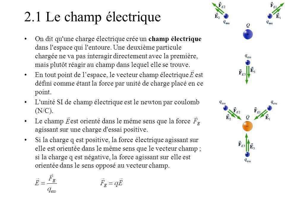 2.1 Le champ électrique On dit qu'une charge électrique crée un champ électrique dans l'espace qui l'entoure. Une deuxième particule chargée ne va pas