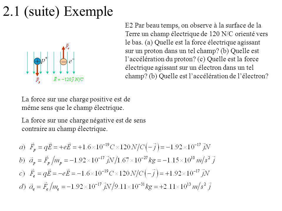 La force sur une charge positive est de même sens que le champ électrique. La force sur une charge négative est de sens contraire au champ électrique.
