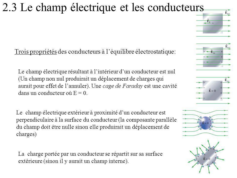 2.3 Le champ électrique et les conducteurs Le champ électrique résultant à lintérieur dun conducteur est nul (Un champ non nul produirait un déplacement de charges qui aurait pour effet de lannuler).