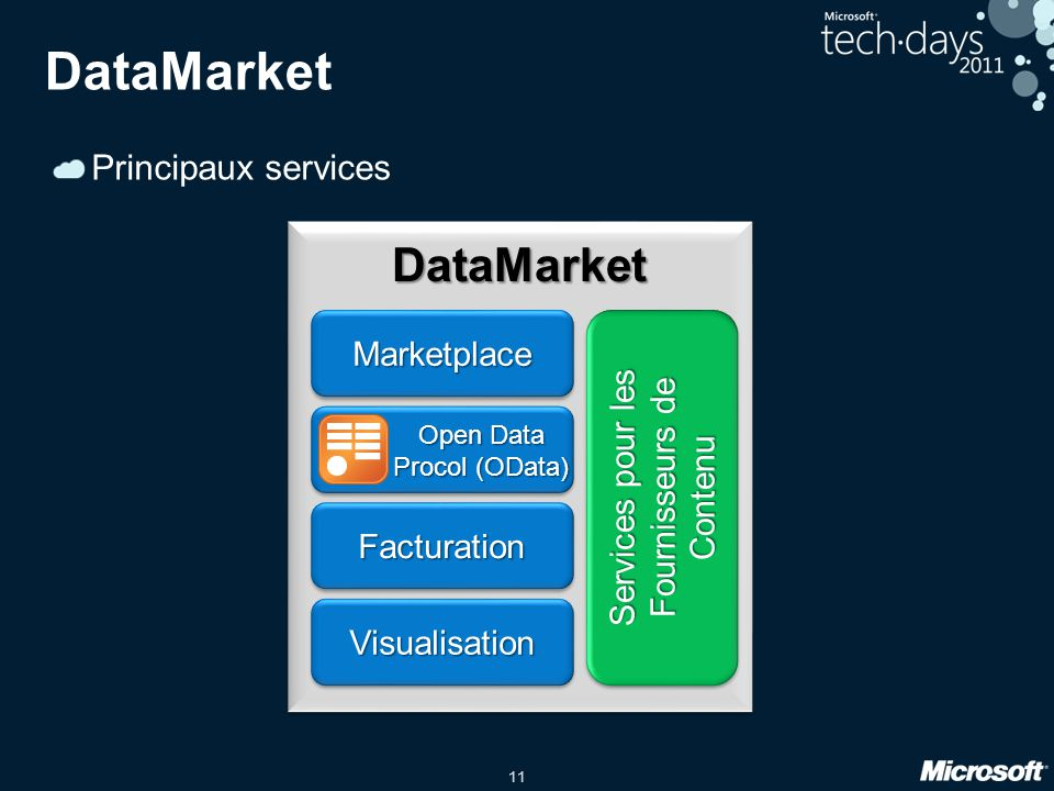 11 DataMarket Principaux services DataMarketDataMarket MarketplaceMarketplace FacturationFacturation VisualisationVisualisation Services pour les Fournisseurs de Contenu Open Data Procol (OData)