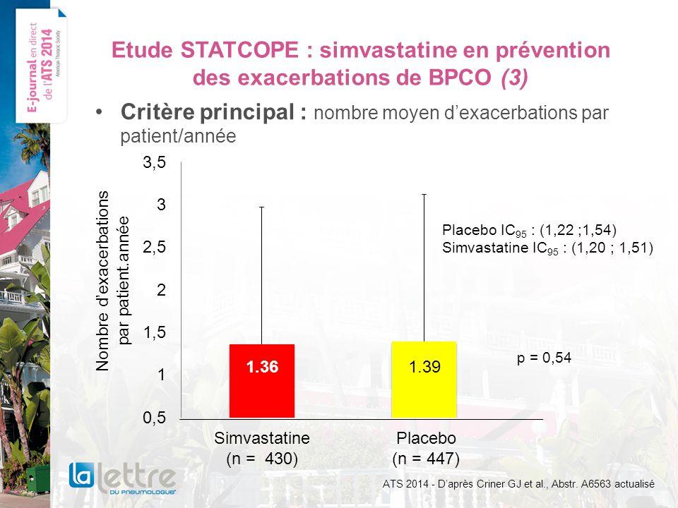 Etude STATCOPE : simvastatine en prévention des exacerbations de BPCO (3) Critère principal : nombre moyen dexacerbations par patient/année Simvastatine (n = 430) Placebo (n = 447) Nombre dexacerbations par patient.année Placebo IC 95 : (1,22 ;1,54) Simvastatine IC 95 : (1,20 ; 1,51) p = 0,54 ATS 2014 - Daprès Criner GJ et al., Abstr.