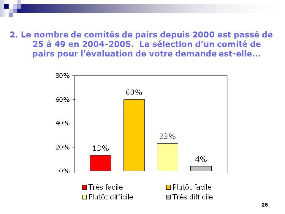 25 2. Le nombre de comités de pairs depuis 2000 est passé de 25 à 49 en 2004-2005. La sélection dun comité de pairs pour lévaluation de votre demande