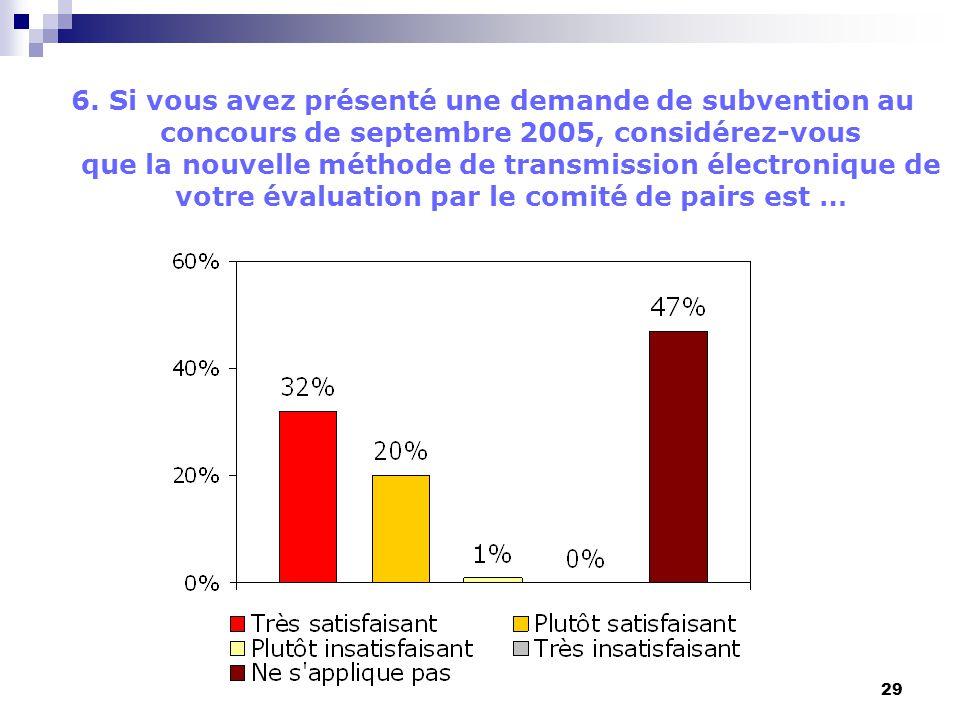 29 6. Si vous avez présenté une demande de subvention au concours de septembre 2005, considérez-vous que la nouvelle méthode de transmission électroni