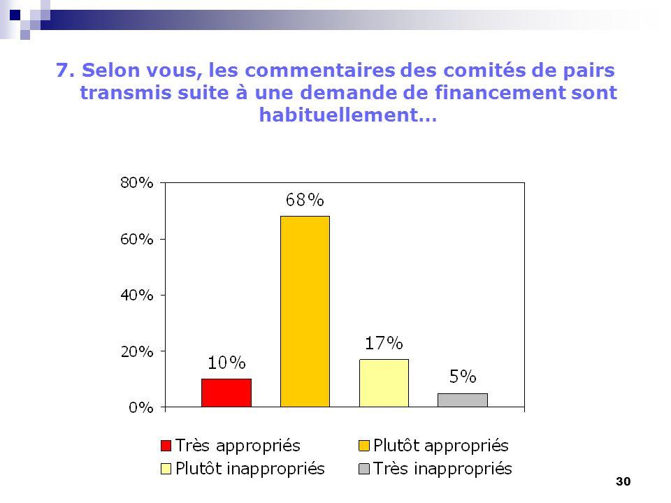30 7. Selon vous, les commentaires des comités de pairs transmis suite à une demande de financement sont habituellement…