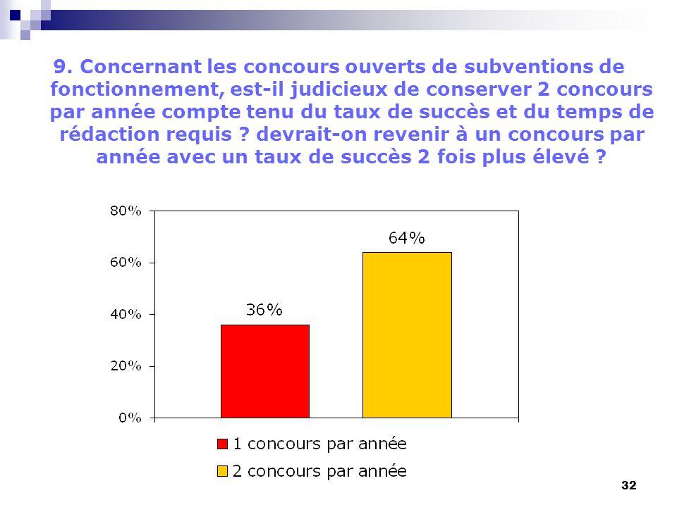 32 9. Concernant les concours ouverts de subventions de fonctionnement, est-il judicieux de conserver 2 concours par année compte tenu du taux de succ