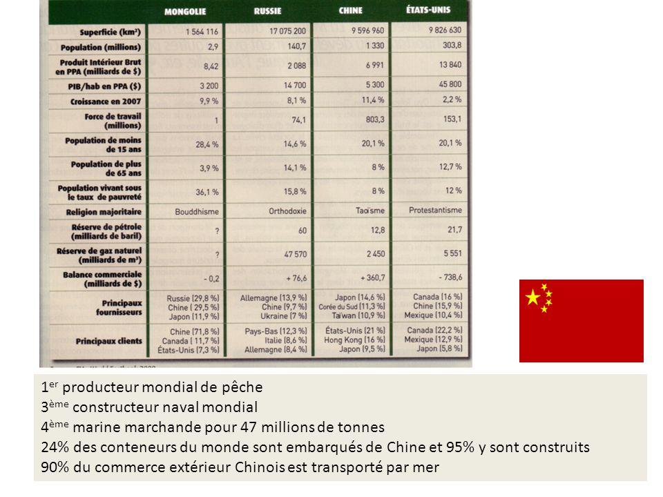 1 er producteur mondial de pêche 3 ème constructeur naval mondial 4 ème marine marchande pour 47 millions de tonnes 24% des conteneurs du monde sont embarqués de Chine et 95% y sont construits 90% du commerce extérieur Chinois est transporté par mer